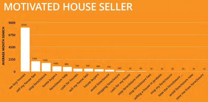 House Seller Keywords