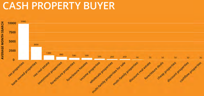 Cash Buyer Keywords